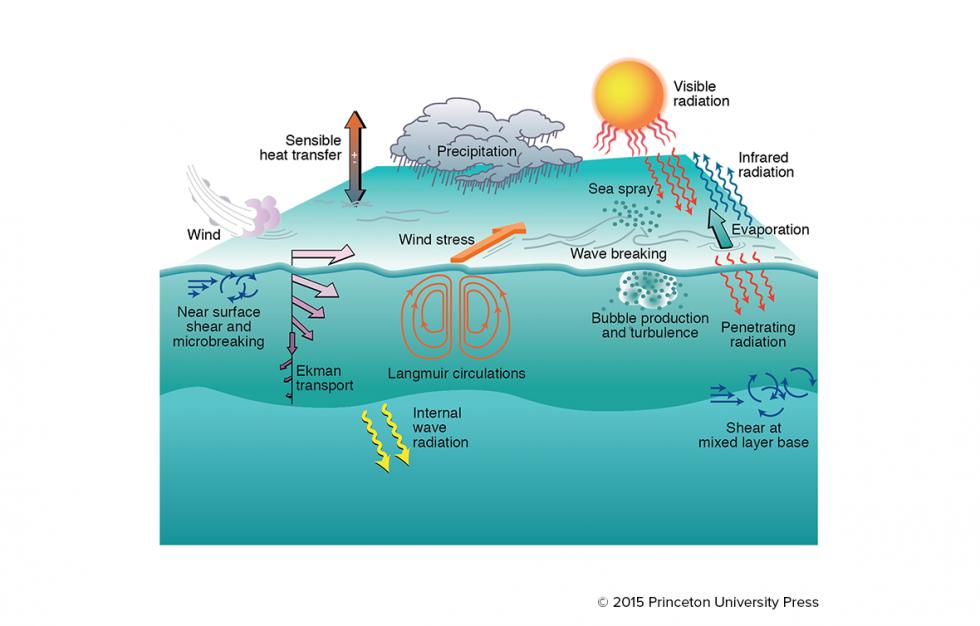 Modern Observational Physical    Oceanography     Carl Wunsch